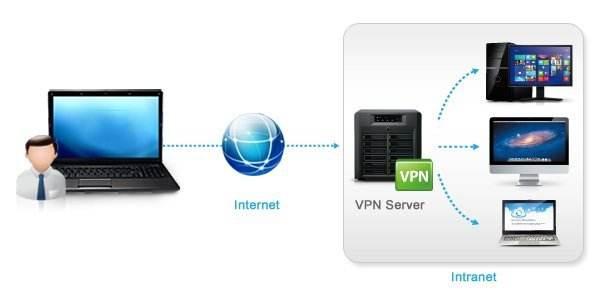 VPN Servers